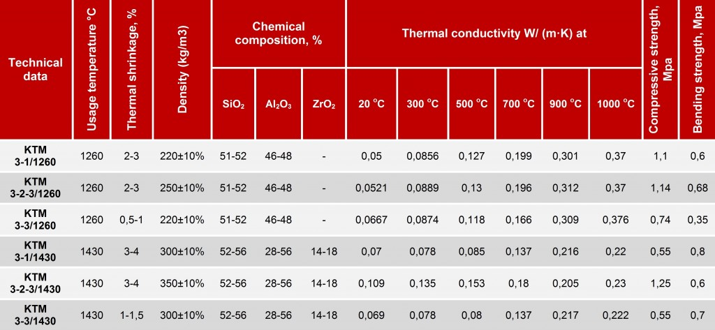 thermal insulation boards characteristics